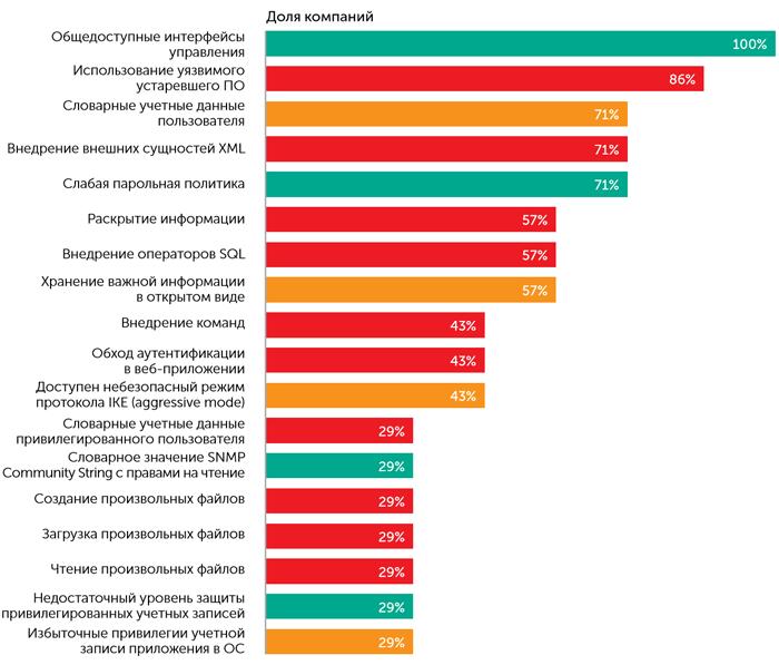 Статистика наиболее распространённых уязвимостей и недостатков защиты (источник: «Лаборатория Касперского»)