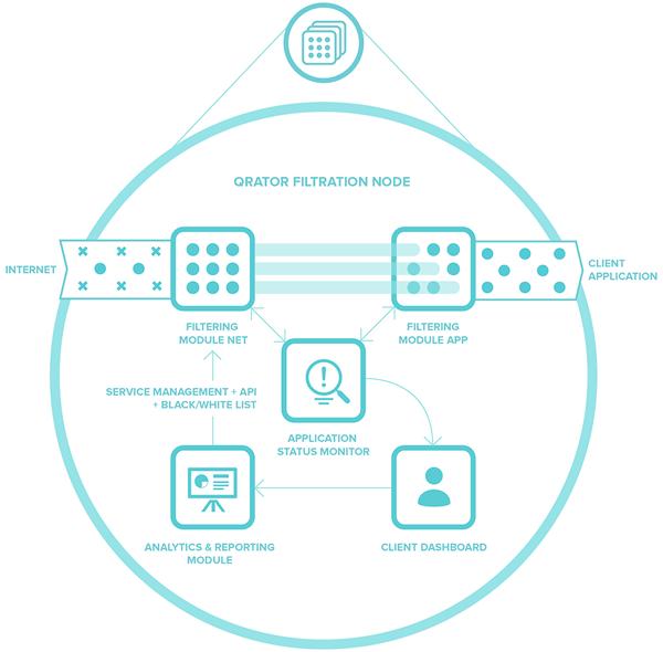 Схема работы узла Qrator Labs