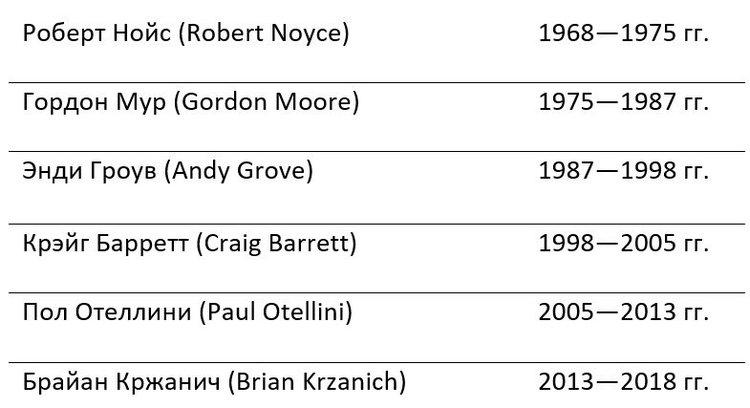 За 50 лет в Intel сменилось всего шесть генеральных директоров