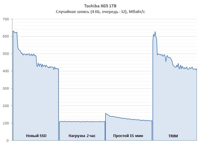 Обзор NVMe-накопителей Toshiba: XG5-P, XG5 и BG3
