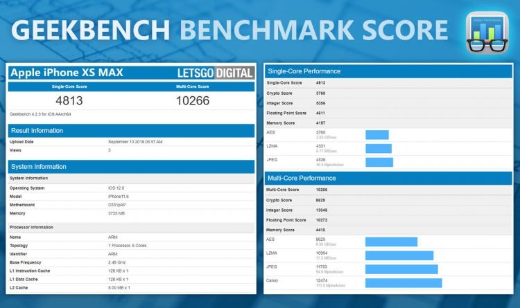 """iPhone XR и XS Max: первые тесты в бенчмарке и данные об объёме ОЗУ"""""""