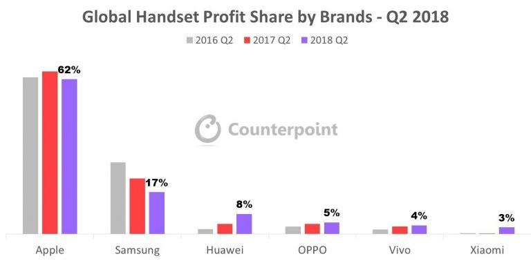 """Китайские бренды контролируют пятую часть прибыли на рынке телефонов"""""""