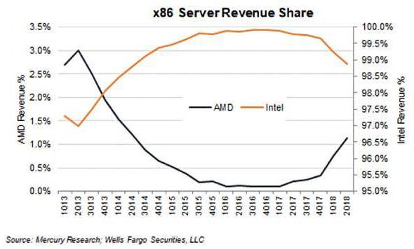EPYC позволили AMD восстать из пепла в серверном сегменте рынка CPU