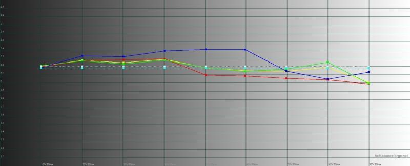 Xiaomi Pocophone F1, гамма в «стандартном» режиме. Желтая линия – показатели Pocophone F1, пунктирная – эталонная гамма