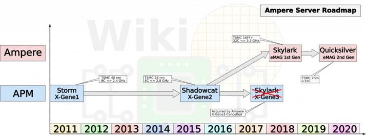 Планы компании Amper (WikiChip)
