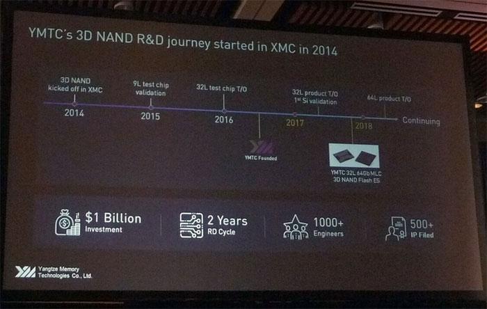 История разработки 3D NAND компаниями XMC и YMTC