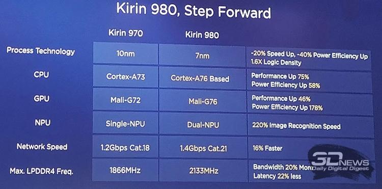 По сравнению с предшественником, Kirin 980 улучшился во всём