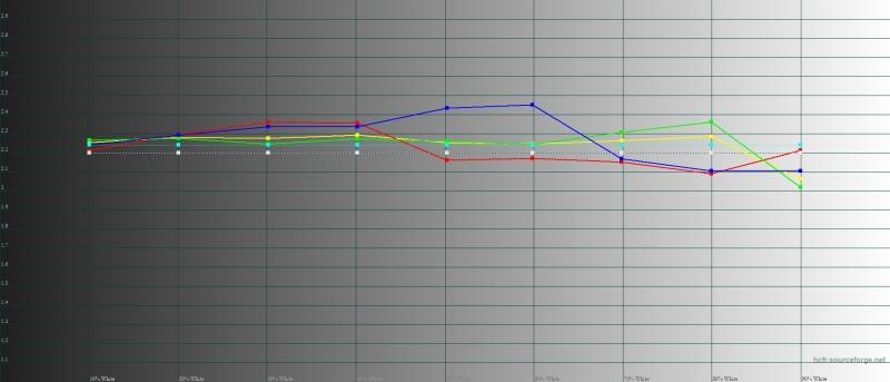 OPPO Find X, гамма в адаптивном режиме цветопередачи. Желтая линия – показатели Find X, пунктирная – эталонная гамма