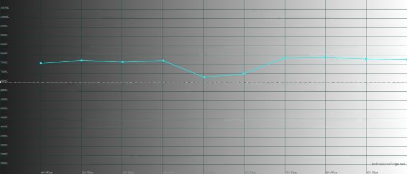 OPPO Find X, цветовая температура в адаптивном режиме цветопередачи. Голубая линия – показатели Find X, пунктирная – эталонная температура
