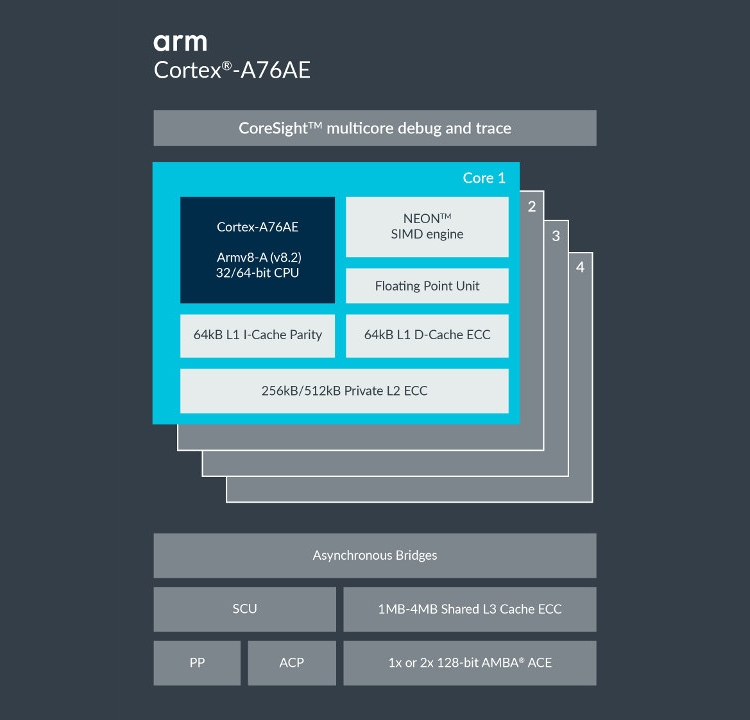 Процессор ARM Cortex-A76AE ориентирован на робомобили""