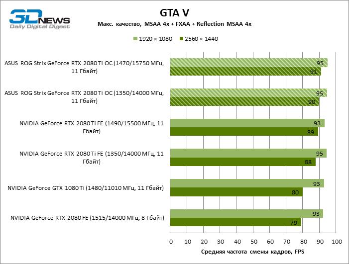 Обзор видеокарты ASUS ROG Strix GeForce RTX 2080 Ti OC