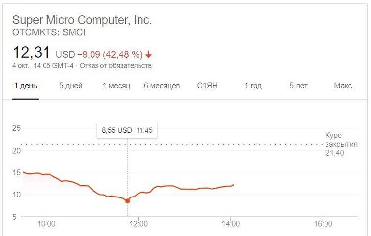 """В серверах Supermicro, используемыхApple, Amazon и другими, обнаружились китайские «жучки»"""""""