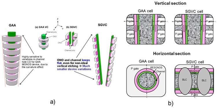 3D NAND с затворами GAA и SGVC