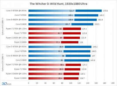 AMD Ryzen против Intel Core: какой процессор нужен для GeForce RTX 2080 Ti