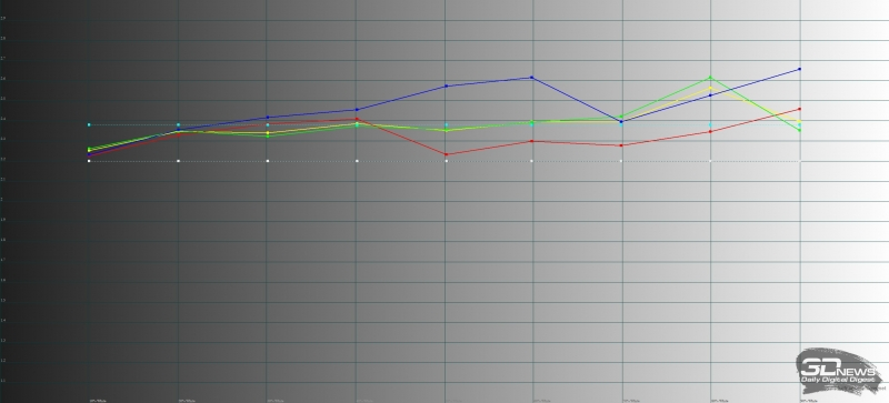 Huawei MediaPad M5 10, гамма в адаптивном режиме цветопередачи. Желтая линия – показатели MediaPad M5 10, пунктирная – эталонная гамма