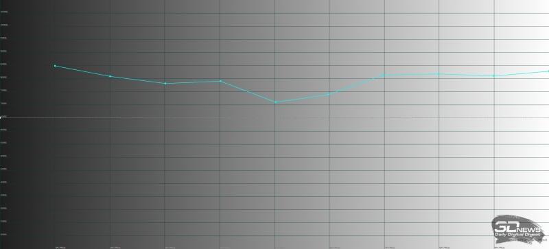 Huawei MediaPad M5 10, цветовая температура в адаптивном режиме цветопередачи. Голубая линия – показатели MediaPad M5 10, пунктирная – эталонная температура