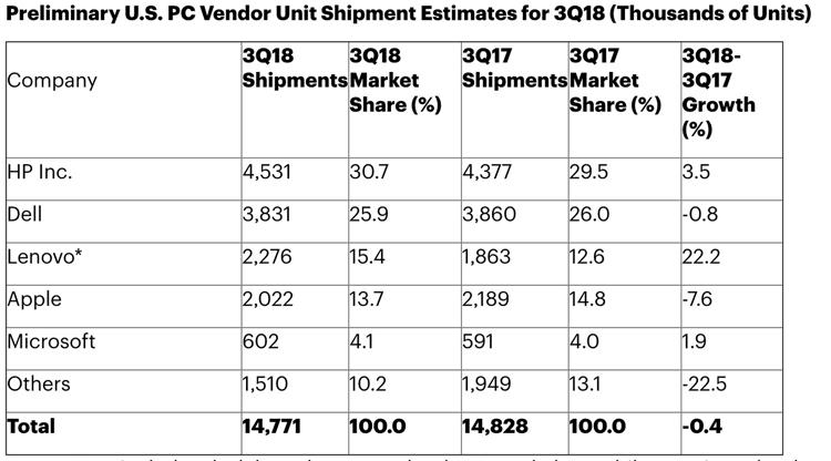 """Microsoft вошла в пятёрку крупнейших производителей компьютеров в США благодаря Surface"""""""