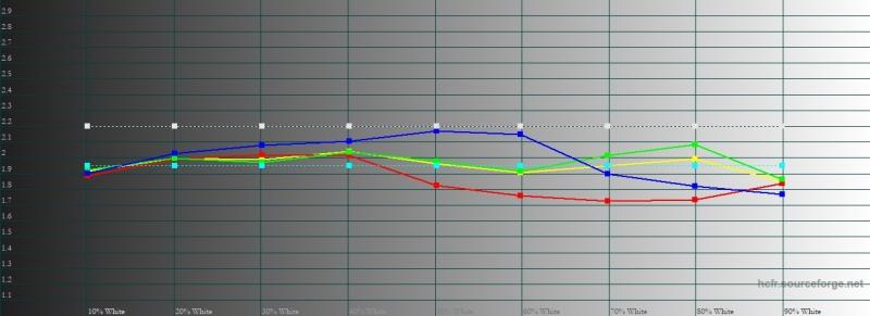 Sony Xperia XZ3, гамма в профессиональном режиме цветопередачи. Желтая линия – показатели XZ2, пунктирная – эталонная гамма