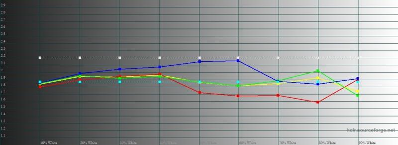 Sony Xperia XZ3, гамма в стандартном режиме цветопередачи. Желтая линия – показатели XZ3, пунктирная – эталонная гамма