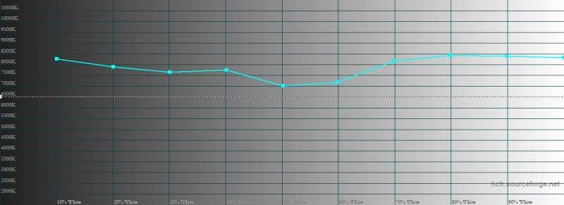 Sony Xperia XZ3, цветовая температура в профессиональном режиме цветопередачи. Голубая линия – показатели XZ2, пунктирная – эталонная температура