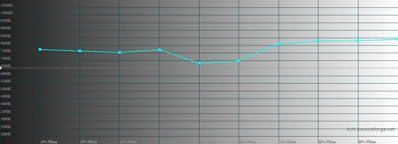 Sony Xperia XZ3, цветовая температура в стандартном режиме цветопередачи. Голубая линия – показатели XZ3, пунктирная – эталонная температура