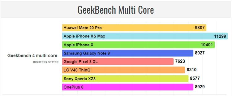 """Один из самых мощных Android-смартфонов Huawei Mate 20 Pro уступил в производительности iPhone XS Max"""""""