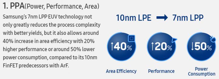Samsung 7LPP: Основные преимущества