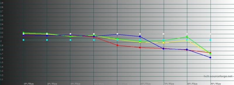 BQ Twin Pro, гамма. Желтая линия – показатели Twin Pro, пунктирная – эталонная гамма