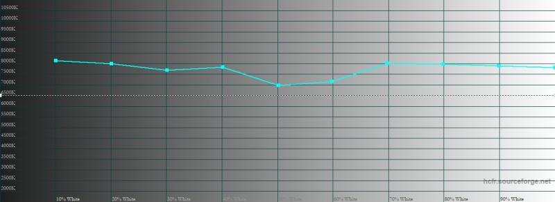 BQ Twin Pro, цветовая температура. Голубая линия – показатели Twin Pro, пунктирная – эталонная температура