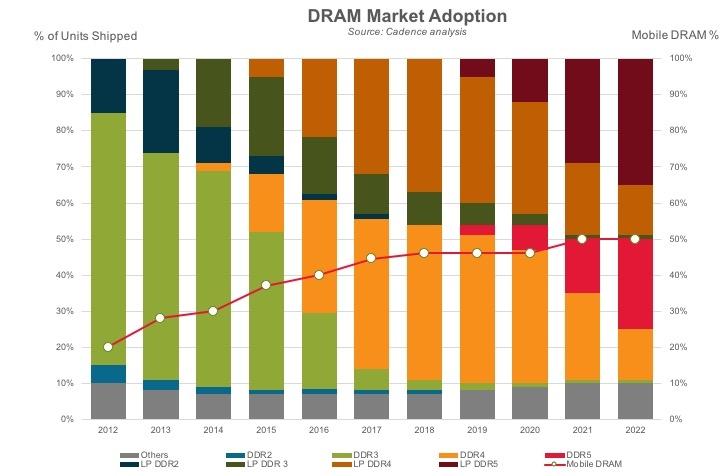 Тенденции на рынке оперативной памяти по оценкам Cadence