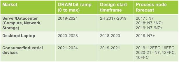 Предположения Cadence в области принятия DDR5 различными типами устройств