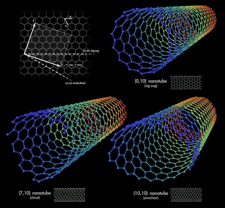 Различные типы нанотрубок / НИТУ «МИСиС»