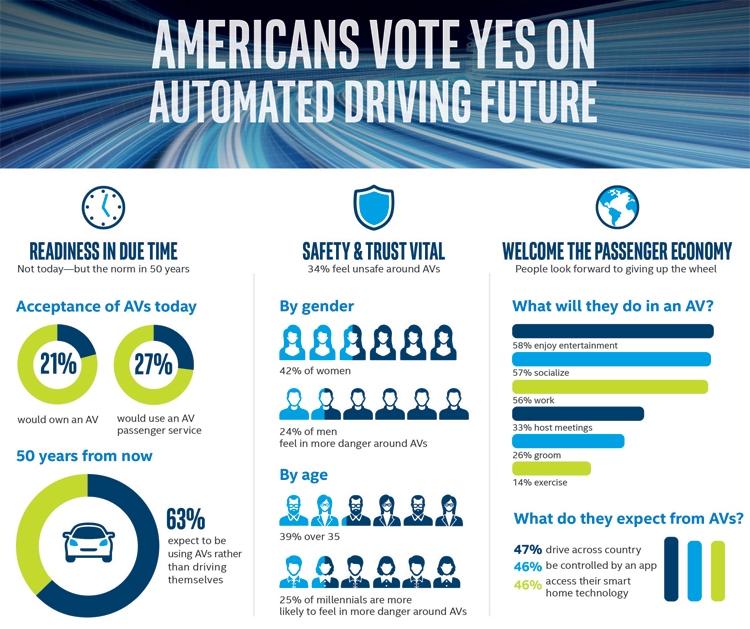 """Intel: люди пока не готовы пересесть на самоуправляемые автомобили"""""""