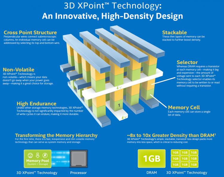 Особенности 3D XPoint