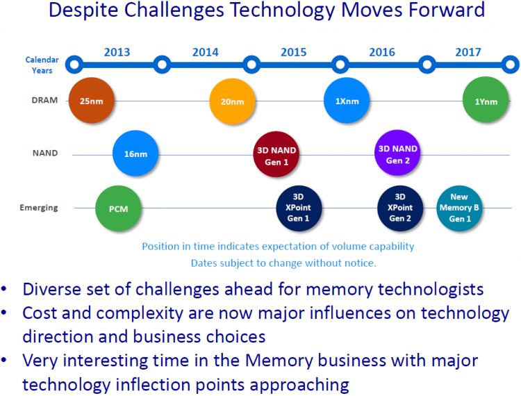 Перспективный план в Micron области энергонезависимой памяти от 2015 года