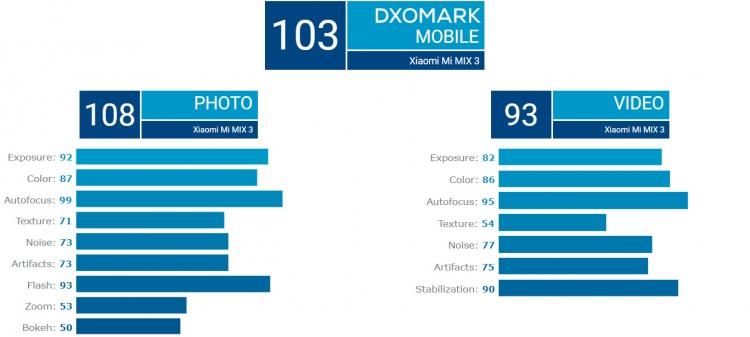Итоговый результат 103 очка вывел Xiaomi Mi Mix 3 на третье место рейтинга DxOMark