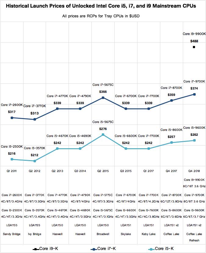 Исторические цены на процессоры Intel с разблокированным множителем для mainstream-платформ