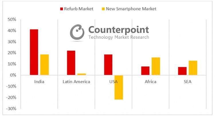 """Рынок восстановленных смартфонов растёт быстрее рынка новых"""""""