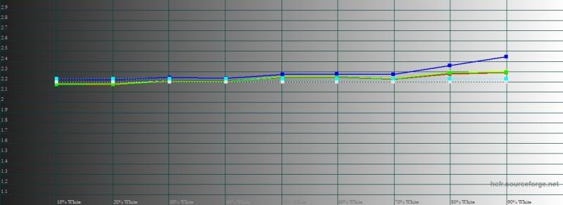 iPhone Xs Max, гамма. Желтая линия – показатели Xs Max, пунктирная – эталонная гамма