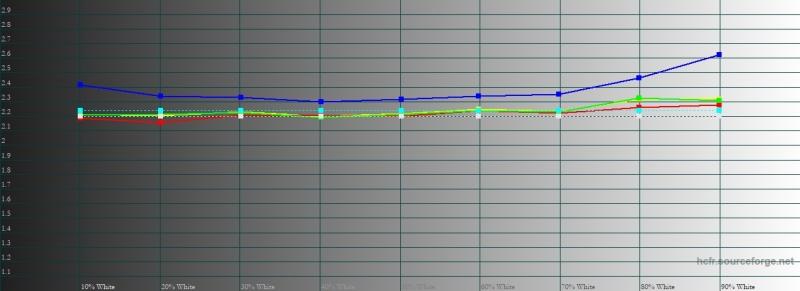 iPhone Xs Max, гамма при активированном режиме True Tone в темноте. Желтая линия – показатели Xs Max, пунктирная – эталонная гамма