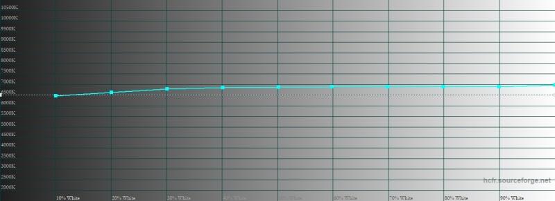 iPhone Xs Max, цветовая температура. Голубая линия – показатели Xs Max, пунктирная – эталонная температура