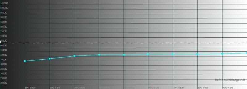 iPhone Xs Max, цветовая температура при активированном режиме True Tone в темноте. Голубая линия – показатели Xs Max, пунктирная – эталонная температура