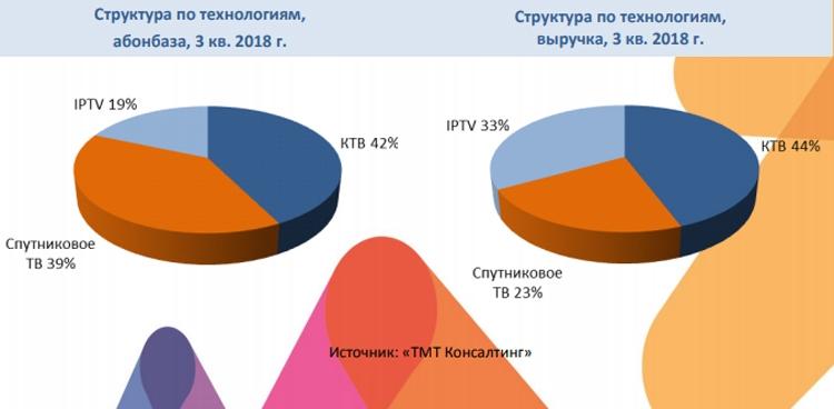 """Российский рынок платного телевидения практически перестал расти"""""""