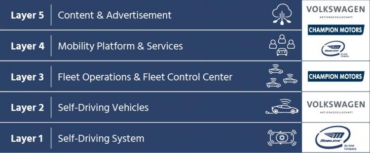 """Volkswagen, Intel и Mobileye в 2019 году запустят самоходные такси в Израиле"""""""