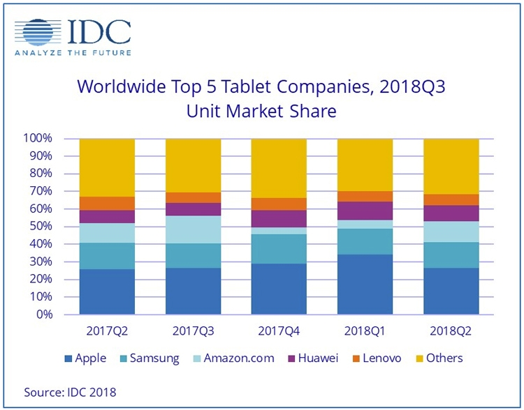 """Рынок планшетов «в минусе»: продажи падают во всех категориях"""""""