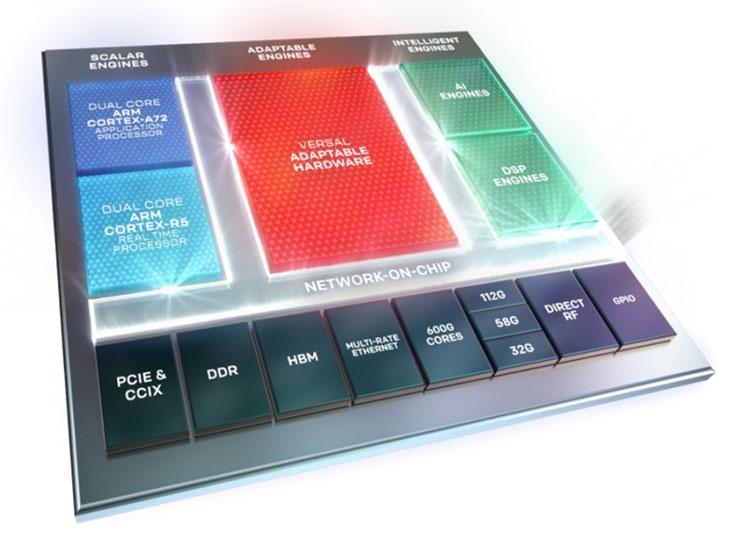 Xilinx Adaptive Computer Accelerator Platform