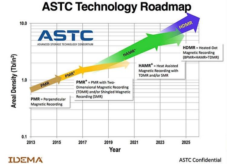 """К 2025 году Seagate планирует выпустить жёсткие диски на 100 Тбайт"""""""