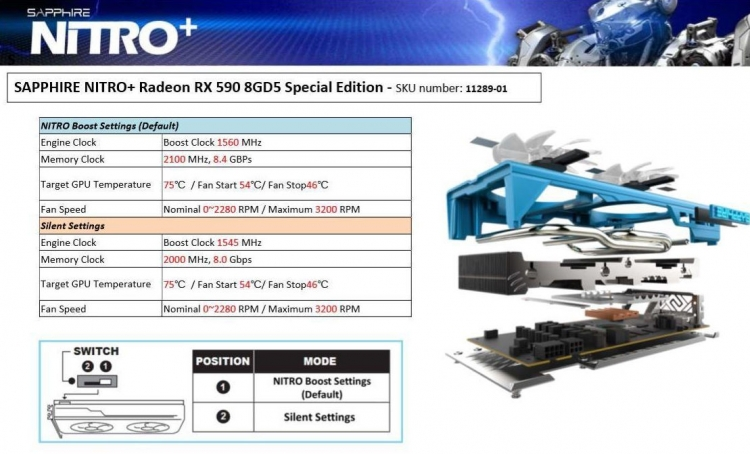 "Полные характеристики и цена Sapphire Radeon RX 590 NITRO+ Special Edition"""