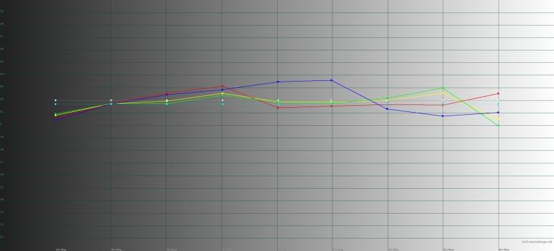 Huawei Mate 20 Pro, обычный режим, гамма. Желтая линия – показатели Mate 20 Pro, пунктирная – эталонная гамма