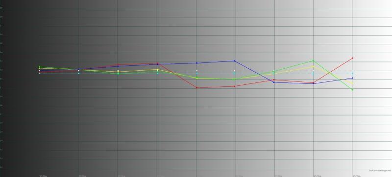 Huawei Mate 20 Pro, яркий режим, гамма. Желтая линия – показатели Mate 20 Pro, пунктирная – эталонная гамма